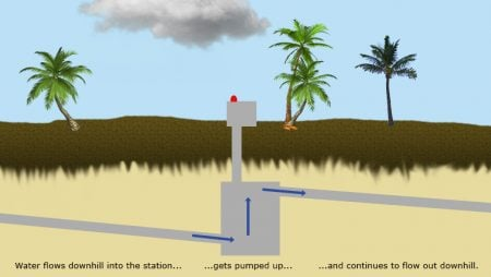 Lift Stations: Unsung Heroes of Modern Civilization